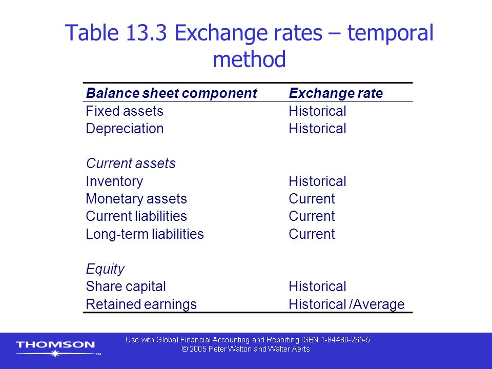 Table 13.3 Exchange rates – temporal method Balance sheet componentExchange rate Fixed assetsHistorical DepreciationHistorical Current assets InventoryHistorical Monetary assetsCurrent Current liabilitiesCurrent Long-term liabilitiesCurrent Equity Share capitalHistorical Retained earningsHistorical /Average