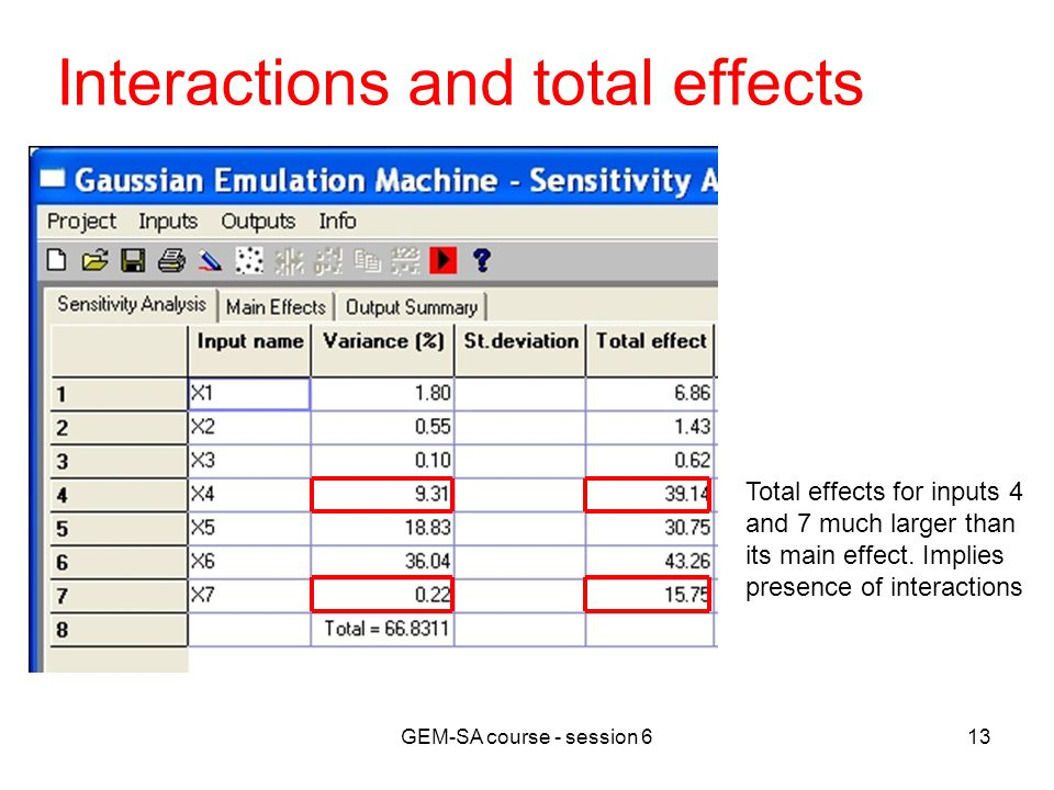 GEM-SA course - session 613 Interactions and total effects Total effects for inputs 4 and 7 much larger than its main effect.