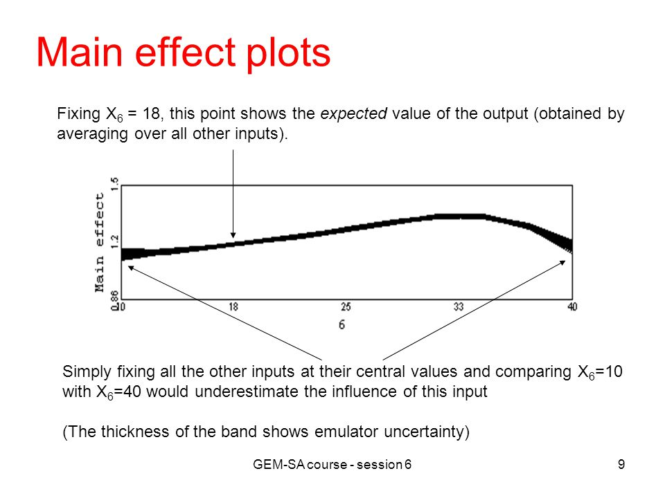 GEM-SA course - session 610 Variance of main effects Main effects for each input.