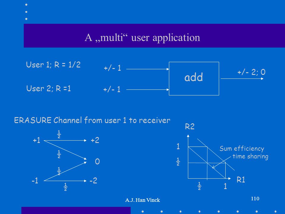"A ""multi"" user application A.J. Han Vinck 110 +/- 1 +/- 2; 0 add User 1; R = 1/2 User 2; R =1 ERASURE Channel from user 1 to receiver +1 -2 +2 0 ½ ½ ½"