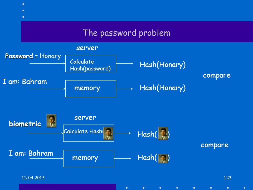 12.04.2015123 The password problem server Password Password = Honary Hash(Honary) memoryHash(Honary) Calculate Hash(password) compare server I am: Bah