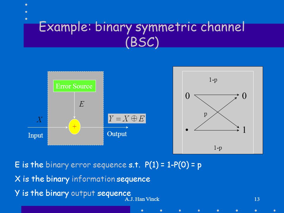 A.J. Han Vinck13 Example: binary symmetric channel (BSC) Error Source + E X Output Input E is the binary error sequence s.t. P(1) = 1-P(0) = p X is th