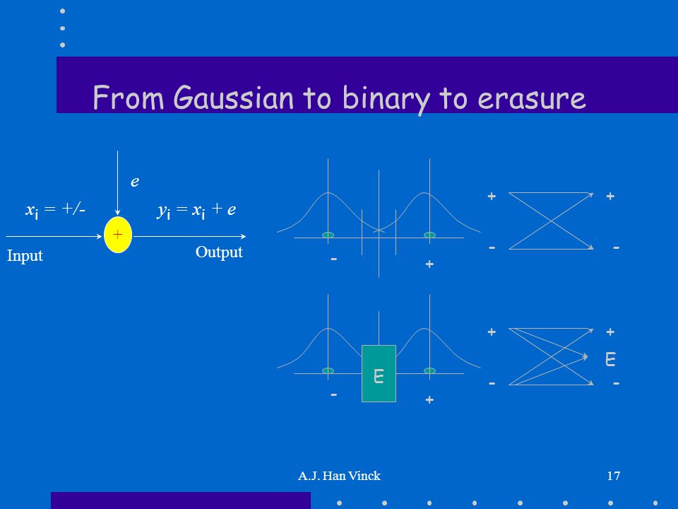 A.J. Han Vinck17 From Gaussian to binary to erasure + e x i = +/- Output Input y i = x i + e + -- + + - + -- + + - E E E
