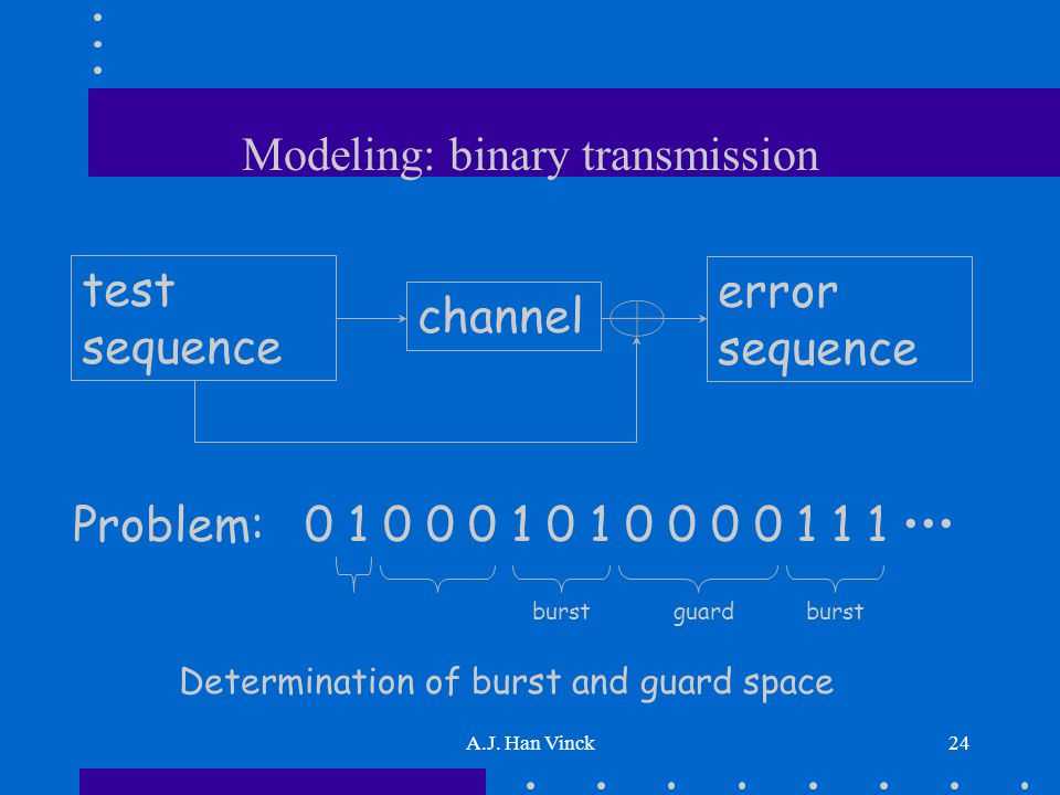 A.J. Han Vinck24 Modeling: binary transmission channel test sequence error sequence Problem: 0 1 0 0 0 1 0 1 0 0 0 0 1 1 1 Determination of burst and