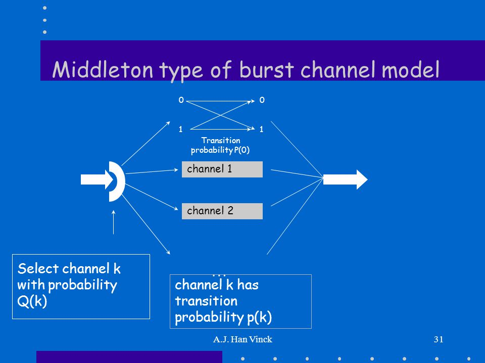A.J. Han Vinck31 Middleton type of burst channel model Select channel k with probability Q(k) Transition probability P(0) 0101 0101 … channel 1 channe
