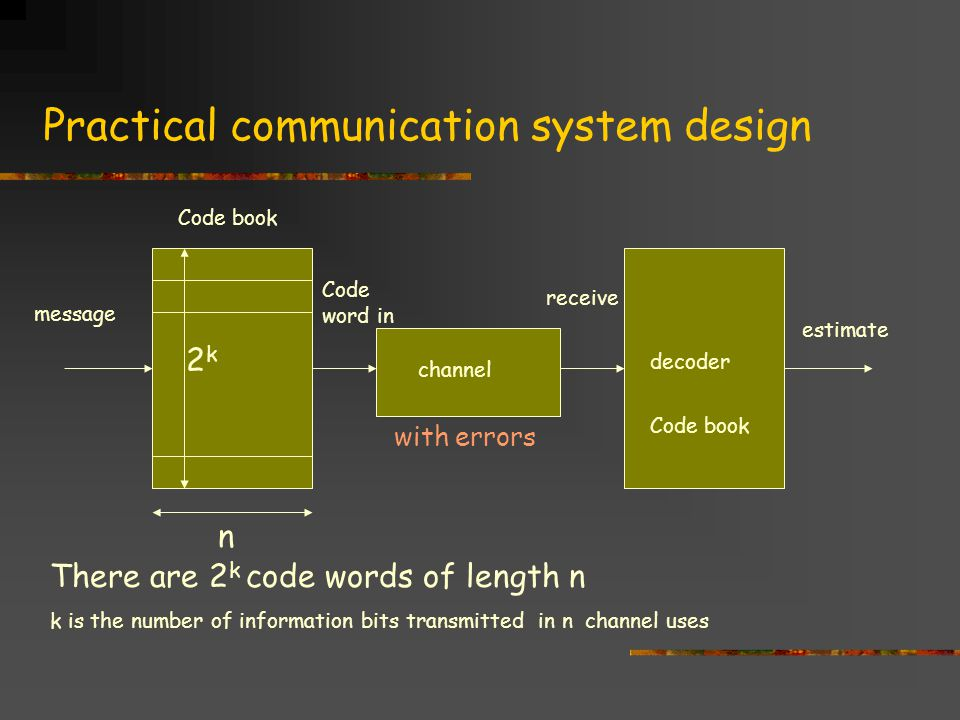 Practical communication system design message estimate channel decoder n Code word in receive There are 2 k code words of length n k is the number of information bits transmitted in n channel uses 2k2k Code book with errors