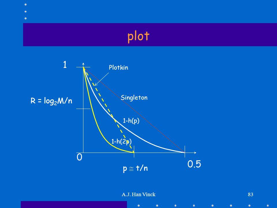 A.J. Han Vinck83 plot 1 0.5 R = log 2 M/n p  t/n 1-h(p) 1-h(2p) 0 Singleton Plotkin
