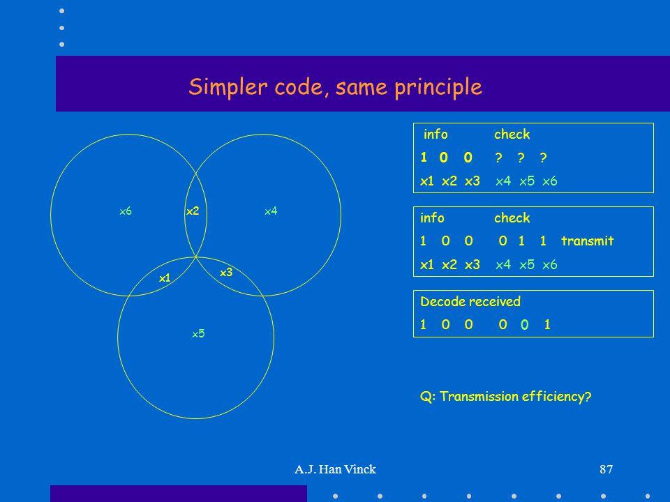 A.J. Han Vinck87 Simpler code, same principle x5 x6 x1 x2 x3 x4 info check 1 0 0 .