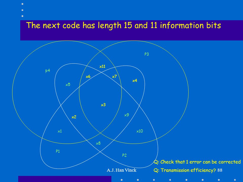 A.J. Han Vinck88 The next code has length 15 and 11 information bits x10 x5 x2 x6 x3 x8 Q: Check that 1 error can be corrected Q: Transmission efficie