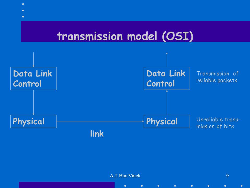 A.J. Han Vinck9 transmission model (OSI) Data Link Control Physical link Unreliable trans- mission of bits Transmission of reliable packets