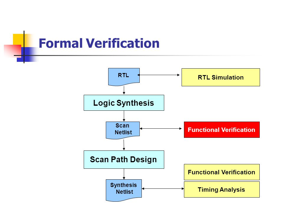 Formal Verification Functional Verification Logic Synthesis Scan Path Design RTL Simulation RTL Synthesis Netlist Scan Netlist Timing Analysis Functional Verification