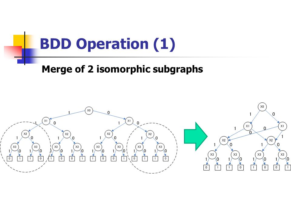 BDD Operation (1) Merge of 2 isomorphic subgraphs