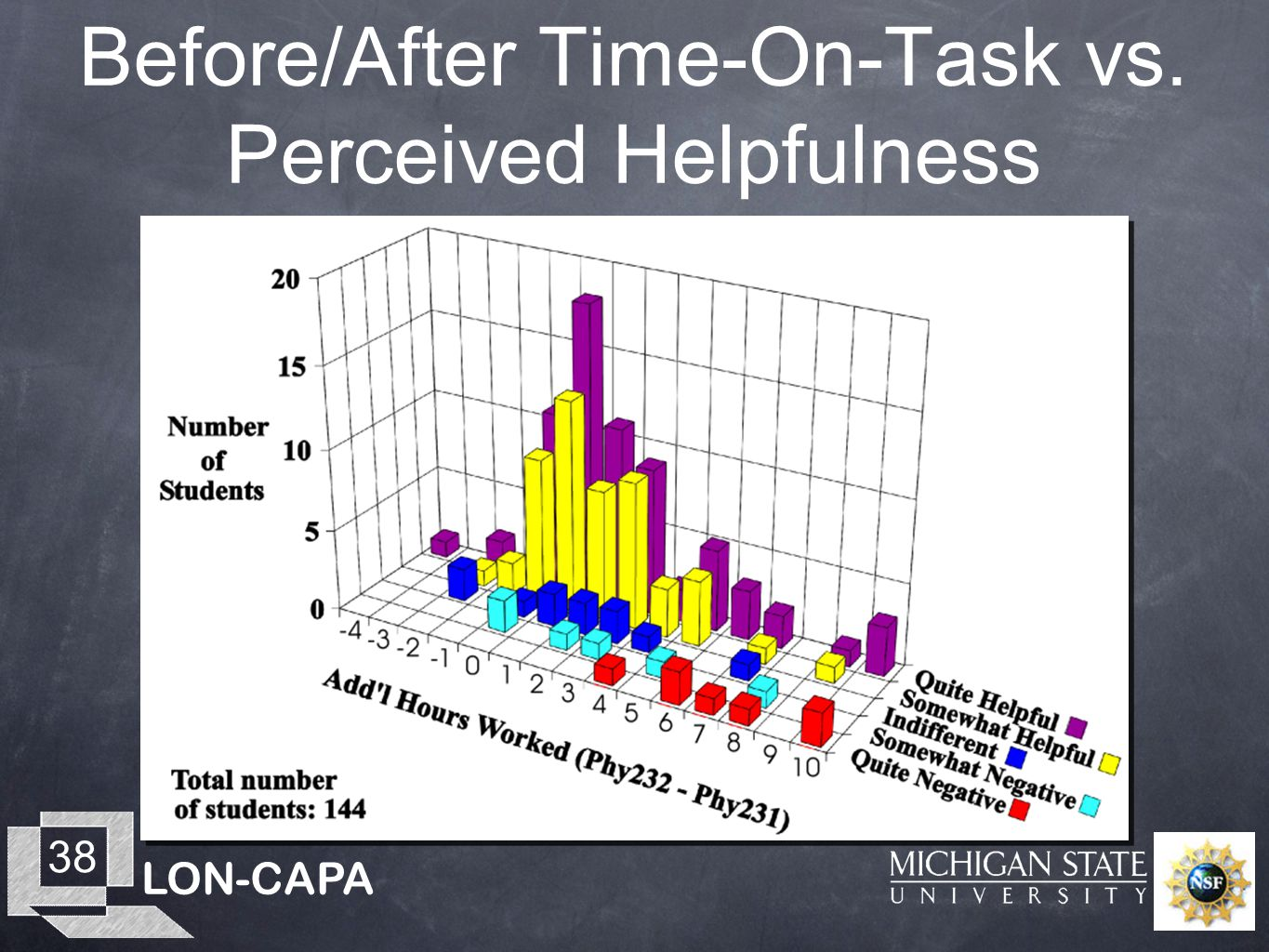 LON-CAPA 38 Before/After Time-On-Task vs. Perceived Helpfulness