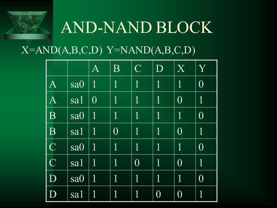 AND-NAND BLOCK X=AND(A,B,C,D) Y=NAND(A,B,C,D) ABCDXY Asa0111110 Asa1011101 Bsa0111110 Bsa1101101 Csa0111110 Csa1110101 Dsa0111110 Dsa1111001