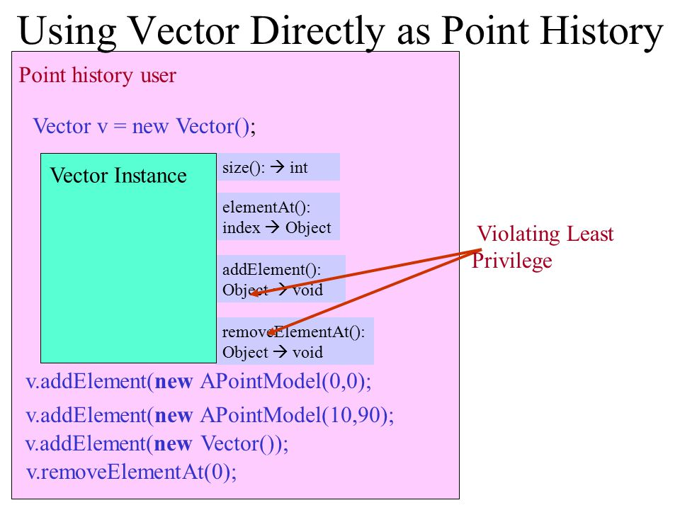 Point history user null Using Vector Directly as Point History Vector v = new Vector(); v.addElement(new APointModel(0,0); PointModel Instance PointMo