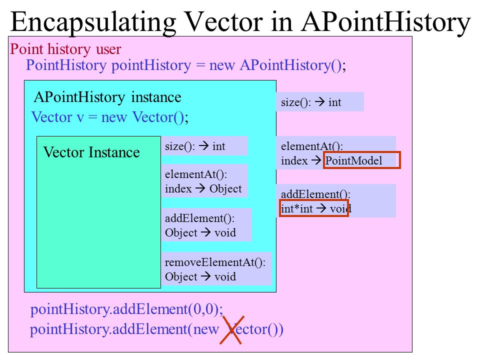 Point history user APointHistory instance elementAt(): index  PointModel addElement(): int*int  void size():  int null Encapsulating Vector in APoi