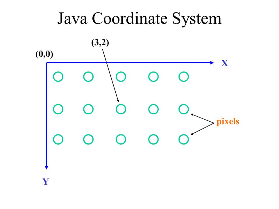Java Coordinate System Y X (0,0) (3,2) pixels