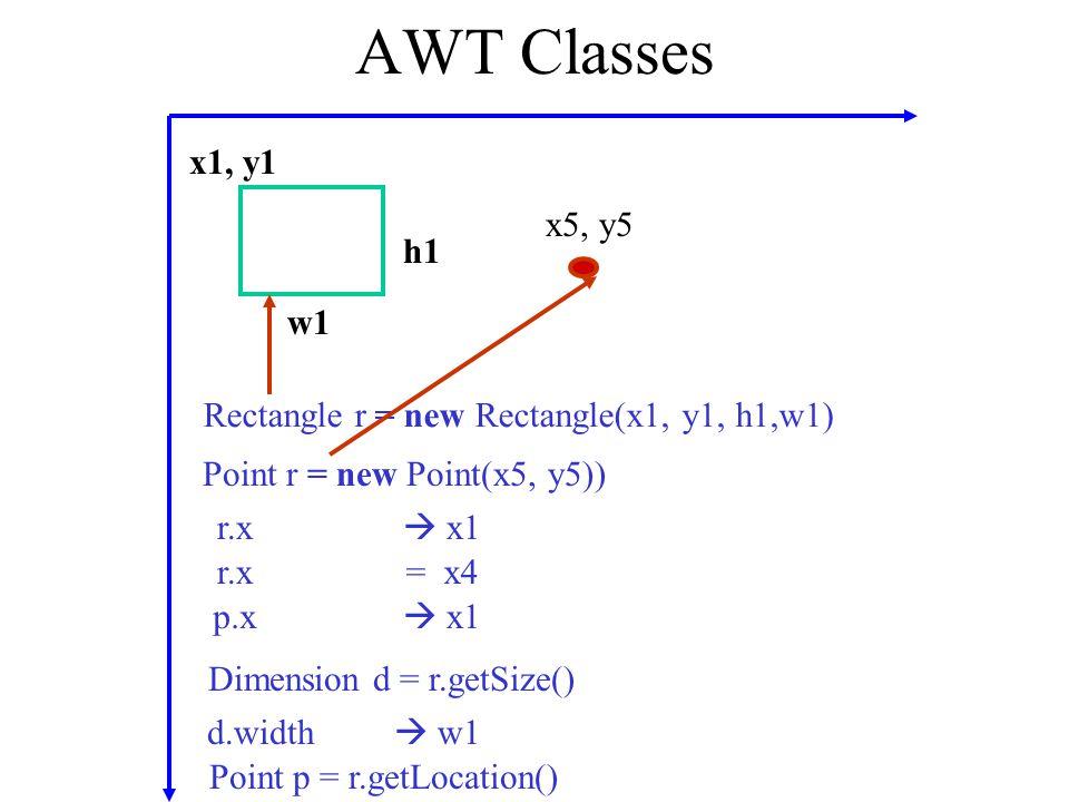 AWT Classes x1, y1 w1 h1 x5, y5 Rectangle r = new Rectangle(x1, y1, h1,w1) Point r = new Point(x5, y5)) r.x  x1 r.x= x4 p.x  x1 Dimension d = r.getS