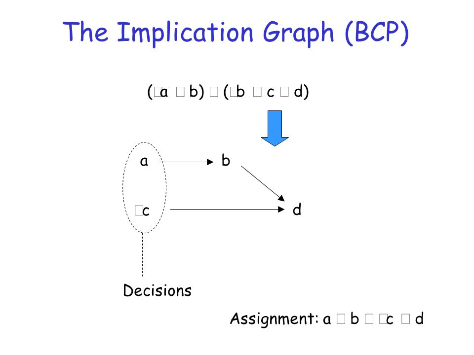 The Implication Graph (BCP) (  a  b)  (  b  c  d) a cc Decisions b Assignment: a  b   c  d d