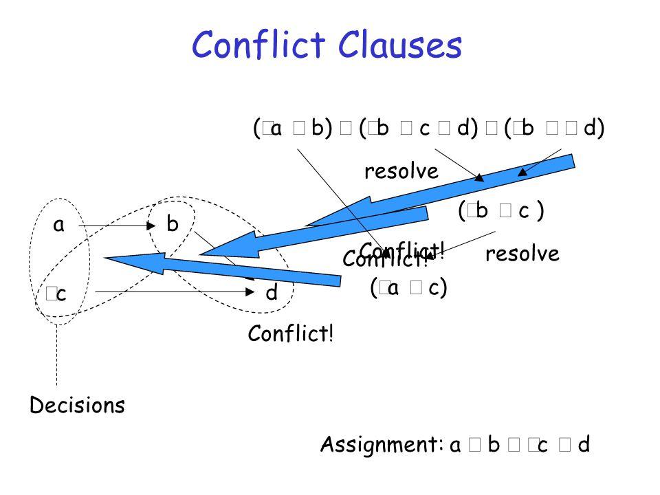 Conflict Clauses (  a  b)  (  b  c  d)  (  b   d) a cc Decisions b Assignment: a  b   c  d d Conflict! (  b  c ) resolve Conflict!