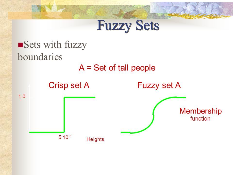 Fuzzy Sets Sets with fuzzy boundaries A = Set of tall people Heights 5'10'' 1.0 Crisp set A Membership function Heights 5'10''6'2''.5.9 Fuzzy set A 1.0
