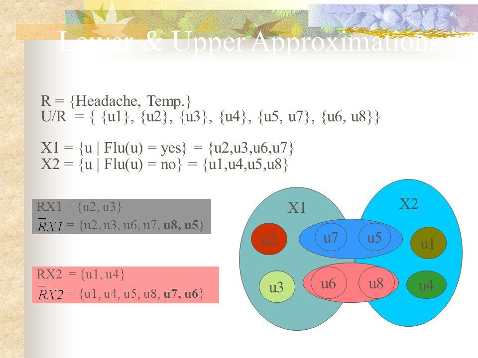 Lower & Upper Approximations (4) R = {Headache, Temp.} U/R = { {u1}, {u2}, {u3}, {u4}, {u5, u7}, {u6, u8}} X1 = {u | Flu(u) = yes} = {u2,u3,u6,u7} X2 = {u | Flu(u) = no} = {u1,u4,u5,u8} RX1 = {u2, u3} = {u2, u3, u6, u7, u8, u5} RX2 = {u1, u4} = {u1, u4, u5, u8, u7, u6} u1 u4 u3 X1 X2 u5u7 u2 u6u8