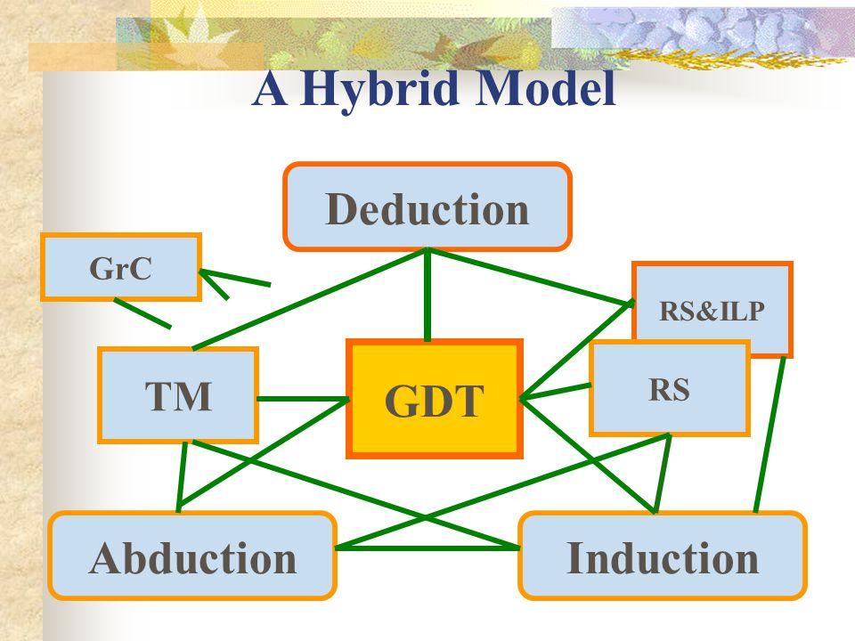 Deduction InductionAbduction GDT GrC RS&ILP RS TM A Hybrid Model