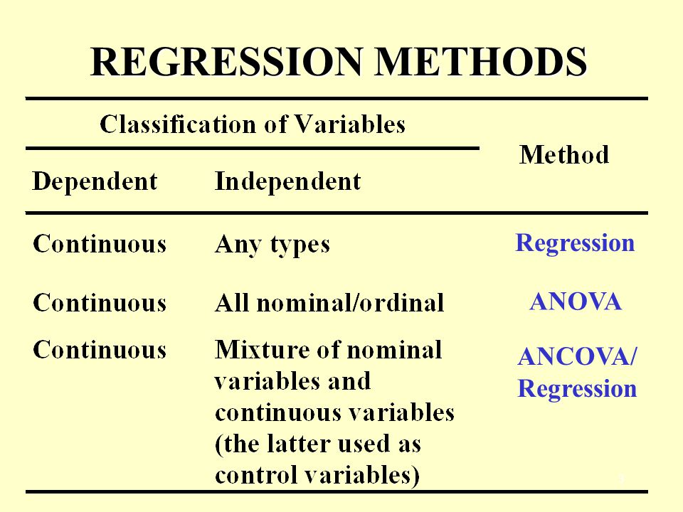2 ANOVA vs. REGRESSION ANOVA can be regarded as a special type of linear regressions. By using dummy coding, we can get coefficients which indicate di