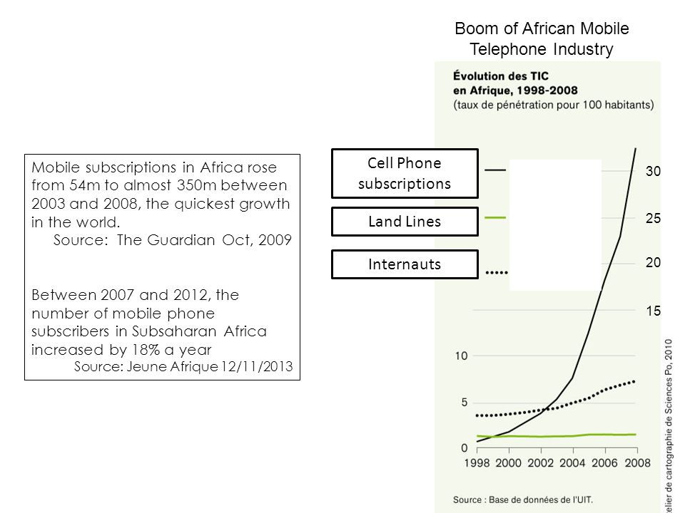 Mobile subscriptions in Africa rose from 54m to almost 350m between 2003 and 2008, the quickest growth in the world. Source: The Guardian Oct, 2009 Be