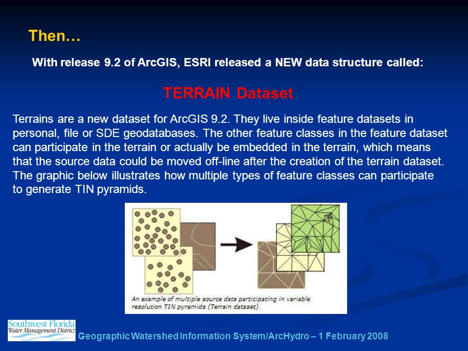 Geographic Watershed Information System/ArcHydro – 1 February 2008 Then… With release 9.2 of ArcGIS, ESRI released a NEW data structure called: TERRAIN Dataset Terrains are a new dataset for ArcGIS 9.2.