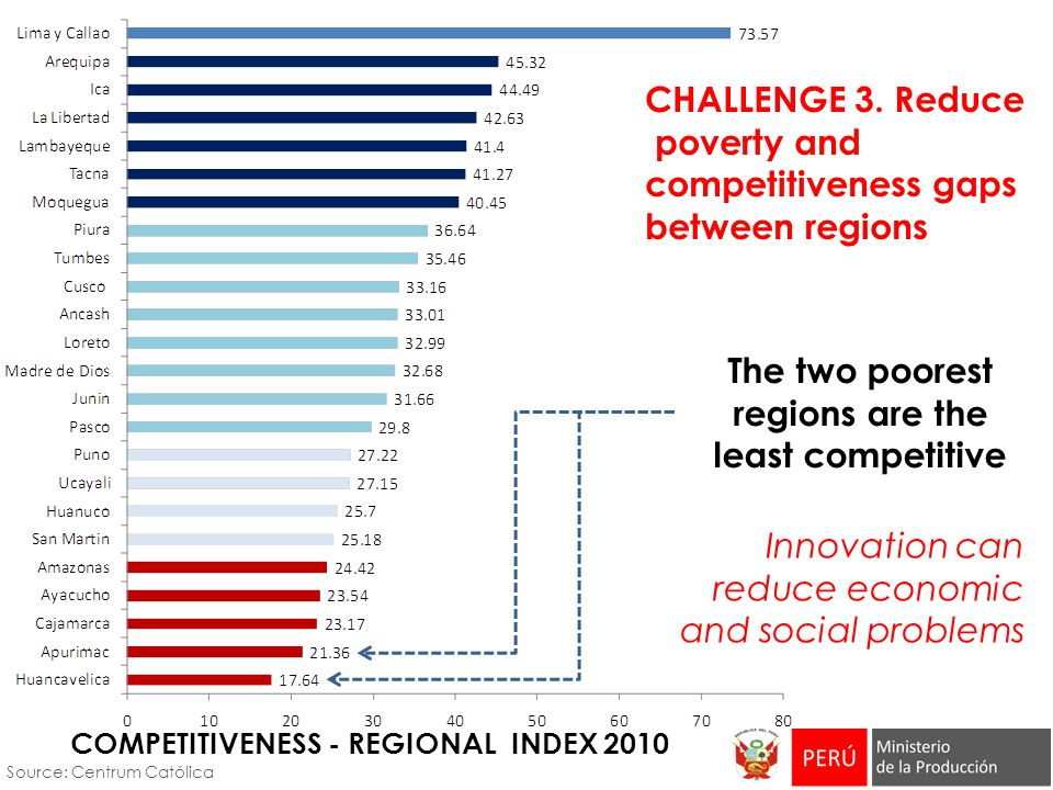 CHALLENGE 3. Reduce poverty and competitiveness gaps between regions Source: Centrum Católica COMPETITIVENESS - REGIONAL INDEX 2010 The two poorest re