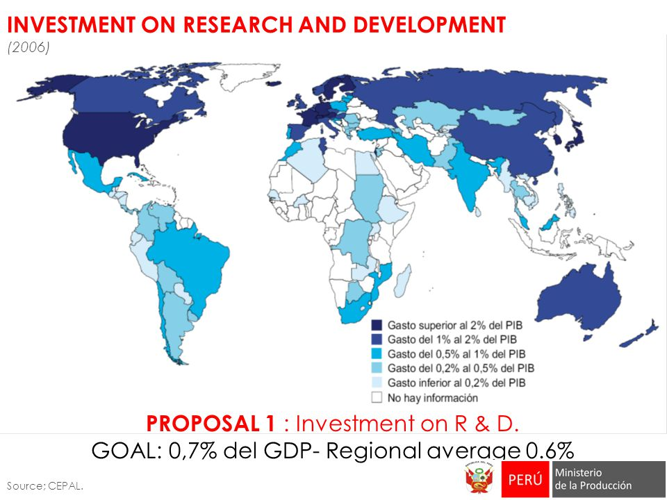 PROPOSAL 1 : Investment on R & D.GOAL: 0,7% del GDP- Regional average 0.6% Source; CEPAL.