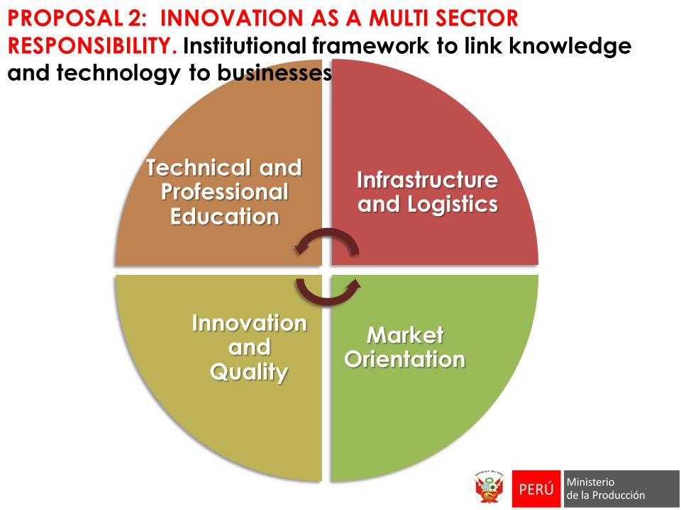 PROPOSAL 2: INNOVATION AS A MULTI SECTOR RESPONSIBILITY.