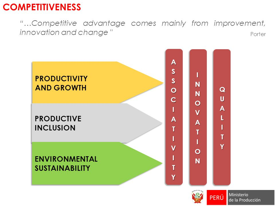 Porter PRODUCTIVITY AND GROWTH PRODUCTIVITY AND GROWTH PRODUCTIVE INCLUSION PRODUCTIVE INCLUSION ENVIRONMENTAL SUSTAINABILITY ENVIRONMENTAL SUSTAINABILITY …Competitive advantage comes mainly from improvement, innovation and change COMPETITIVENESS