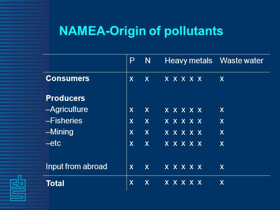 NAMEA-Origin of pollutants PNHeavy metalsWaste water Consumersxxx x x x xx Producers –Agriculture –Fisheries –Mining –etc xxxxxxxx xxxxxxxx x x x x x xxxxxxxx Input from abroadxxx x x x xx Total xxx x x x xx