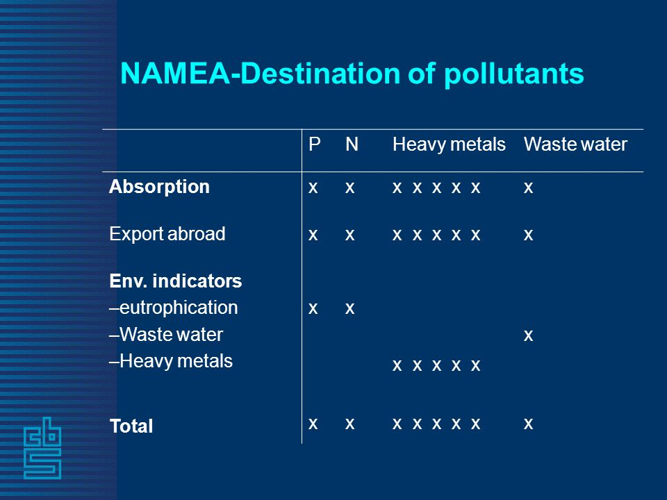 NAMEA-Destination of pollutants PNHeavy metalsWaste water Absorptionxxx x x x xx Export abroadxxx x x x xx Env.