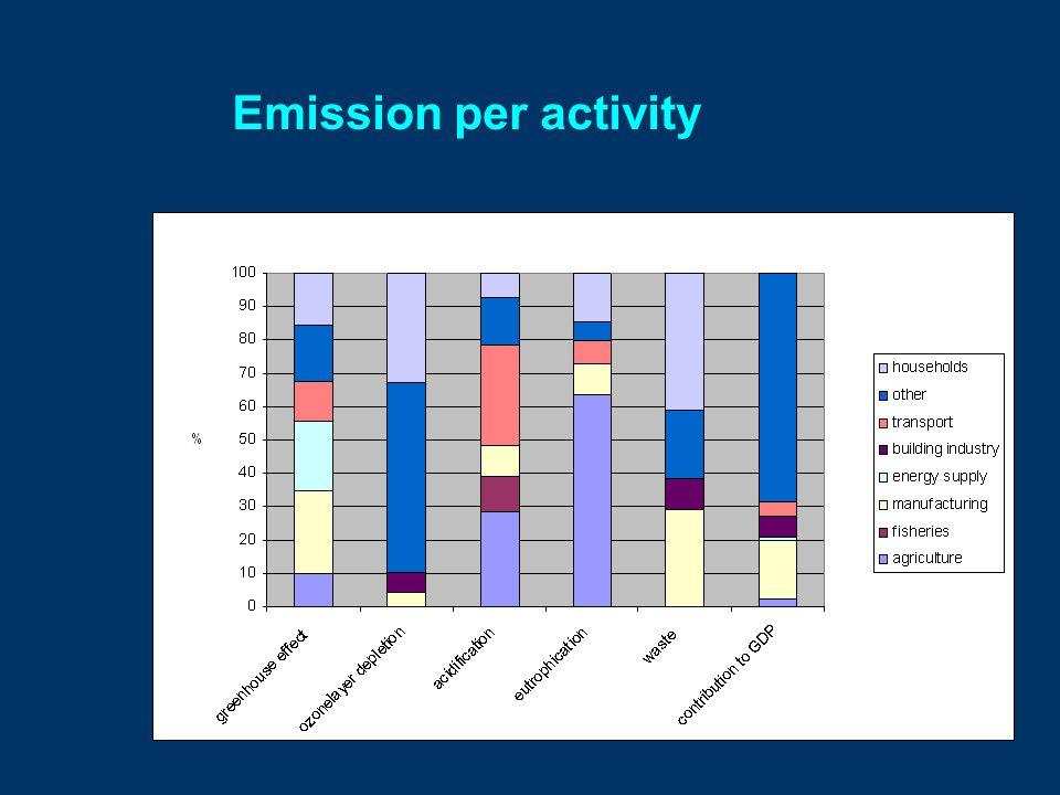Emission per activity