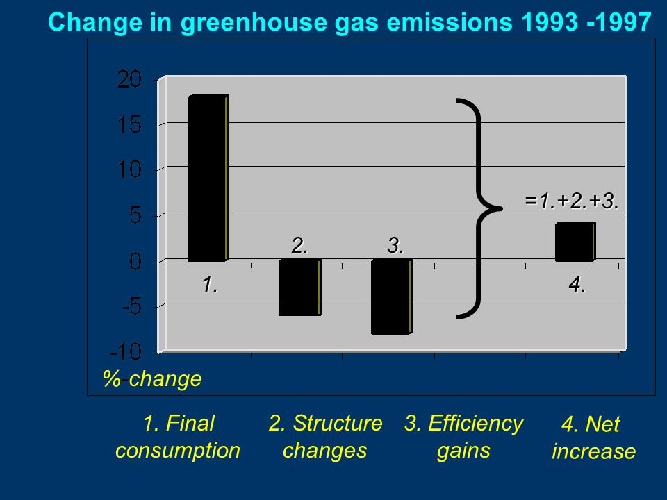 Change in greenhouse gas emissions 1993 -1997 1. Final consumption 2.