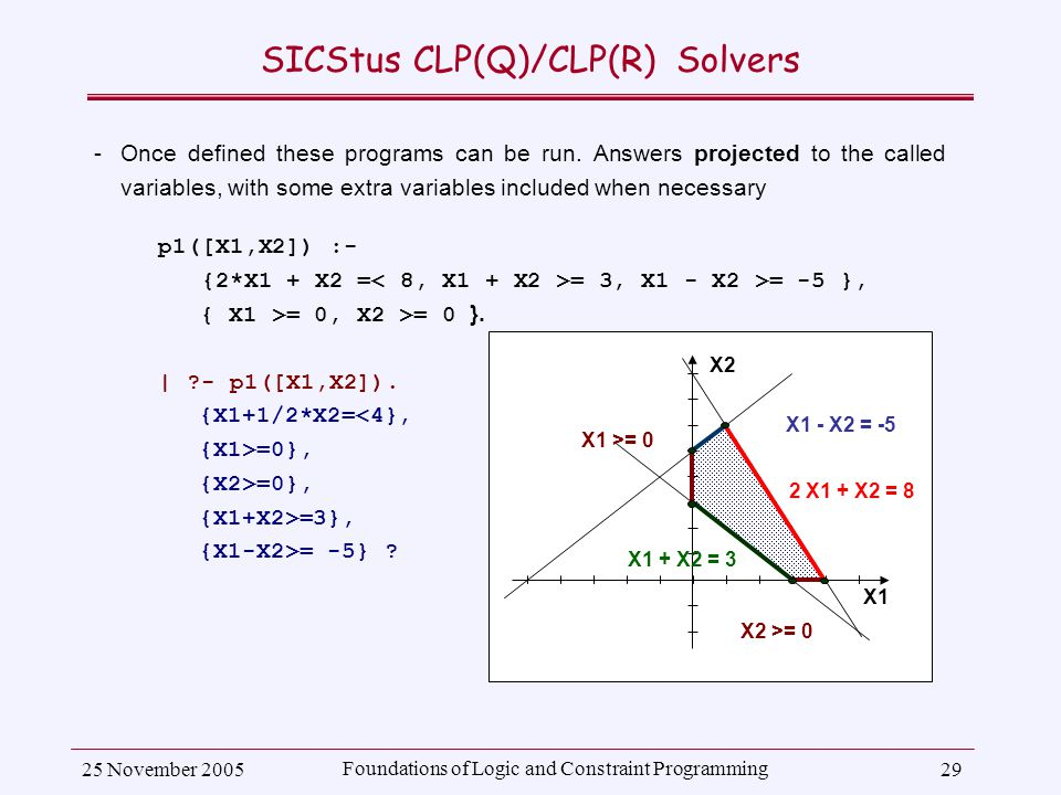 25 November 2005 Foundations of Logic and Constraint Programming 29 SICStus CLP(Q)/CLP(R) Solvers ­Once defined these programs can be run.