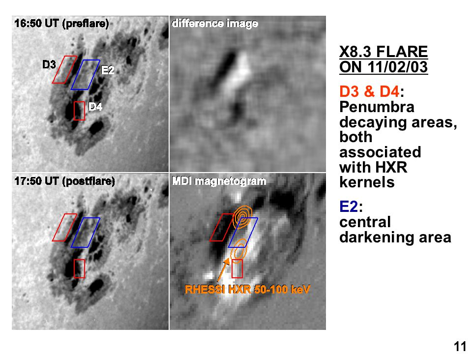 11 X8.3 FLARE ON 11/02/03 D3 & D4: Penumbra decaying areas, both associated with HXR kernels E2: central darkening area