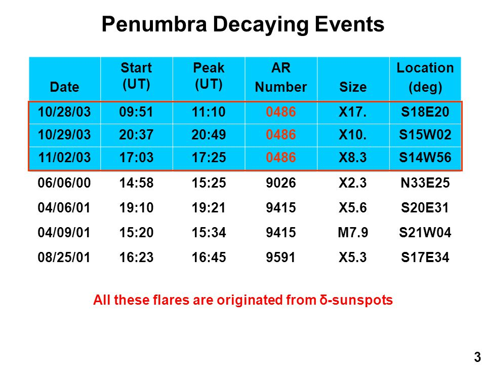 14 MORE EVENTS #2: 04/06/01 19:21 UT X5.6 FLARE D1 D2 E