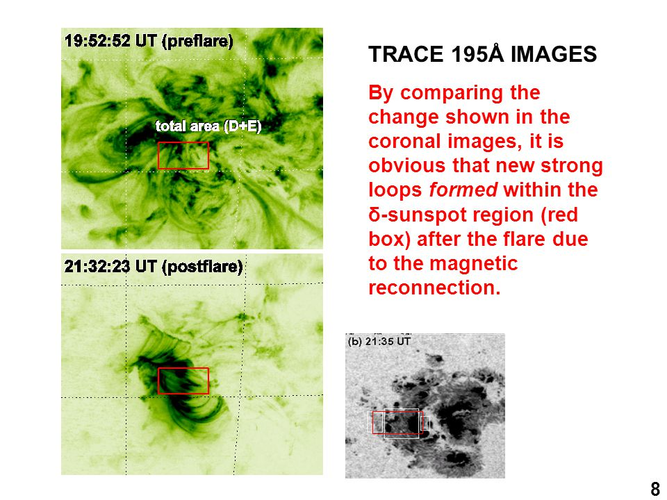 8 TRACE 195Å IMAGES By comparing the change shown in the coronal images, it is obvious that new strong loops formed within the δ-sunspot region (red box) after the flare due to the magnetic reconnection.