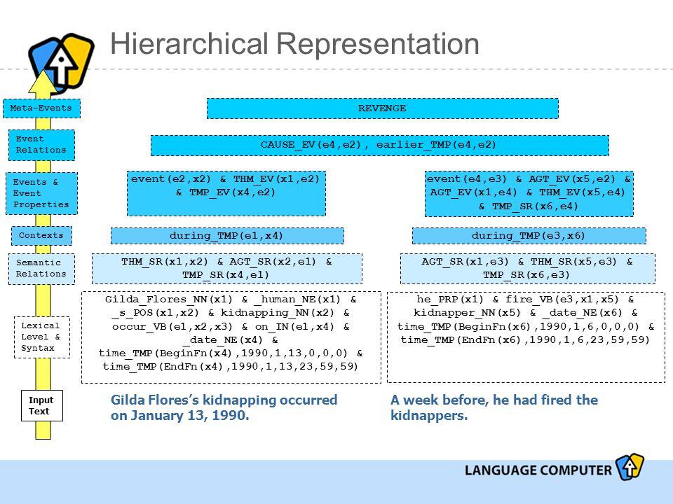 Hierarchical Representation Lexical Level & Syntax Gilda_Flores_NN(x1) & _human_NE(x1) & _s_POS(x1,x2) & kidnapping_NN(x2) & occur_VB(e1,x2,x3) & on_IN(e1,x4) & _date_NE(x4) & time_TMP(BeginFn(x4),1990,1,13,0,0,0) & time_TMP(EndFn(x4),1990,1,13,23,59,59) he_PRP(x1) & fire_VB(e3,x1,x5) & kidnapper_NN(x5) & _date_NE(x6) & time_TMP(BeginFn(x6),1990,1,6,0,0,0) & time_TMP(EndFn(x6),1990,1,6,23,59,59) Gilda Flores's kidnapping occurred on January 13, 1990.