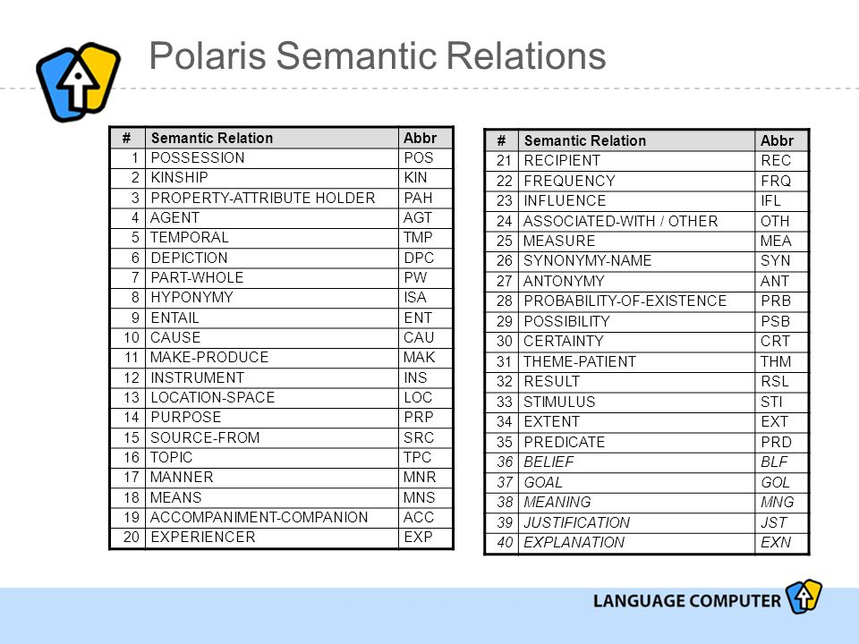 Polaris Semantic Relations #Semantic RelationAbbr 1POSSESSIONPOS 2KINSHIPKIN 3PROPERTY-ATTRIBUTE HOLDERPAH 4AGENTAGT 5TEMPORALTMP 6DEPICTIONDPC 7PART-WHOLEPW 8HYPONYMYISA 9ENTAILENT 10CAUSECAU 11MAKE-PRODUCEMAK 12INSTRUMENTINS 13LOCATION-SPACELOC 14PURPOSEPRP 15SOURCE-FROMSRC 16TOPICTPC 17MANNERMNR 18MEANSMNS 19ACCOMPANIMENT-COMPANIONACC 20EXPERIENCEREXP #Semantic RelationAbbr 21RECIPIENTREC 22FREQUENCYFRQ 23INFLUENCEIFL 24ASSOCIATED-WITH / OTHEROTH 25MEASUREMEA 26SYNONYMY-NAMESYN 27ANTONYMYANT 28PROBABILITY-OF-EXISTENCEPRB 29POSSIBILITYPSB 30CERTAINTYCRT 31THEME-PATIENTTHM 32RESULTRSL 33STIMULUSSTI 34EXTENTEXT 35PREDICATEPRD 36BELIEFBLF 37GOALGOL 38MEANINGMNG 39JUSTIFICATIONJST 40EXPLANATIONEXN