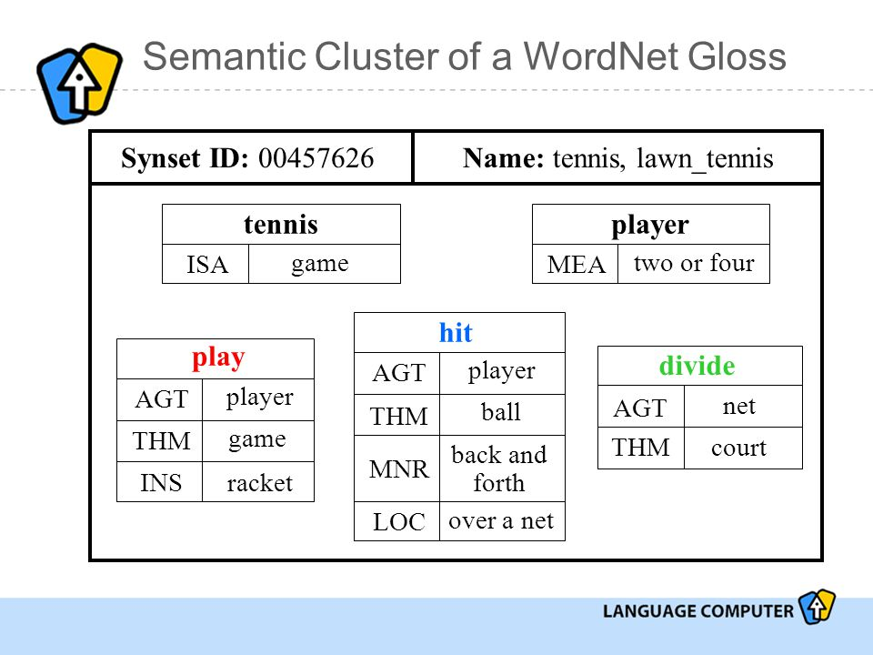 Semantic Cluster of a WordNet Gloss tennis ISA game player MEA two or four play AGT player THM INS game racket hit AGT player THM MNR ball back and forth LOC over a net divide AGT net THMcourt Synset ID: 00457626Name: tennis, lawn_tennis