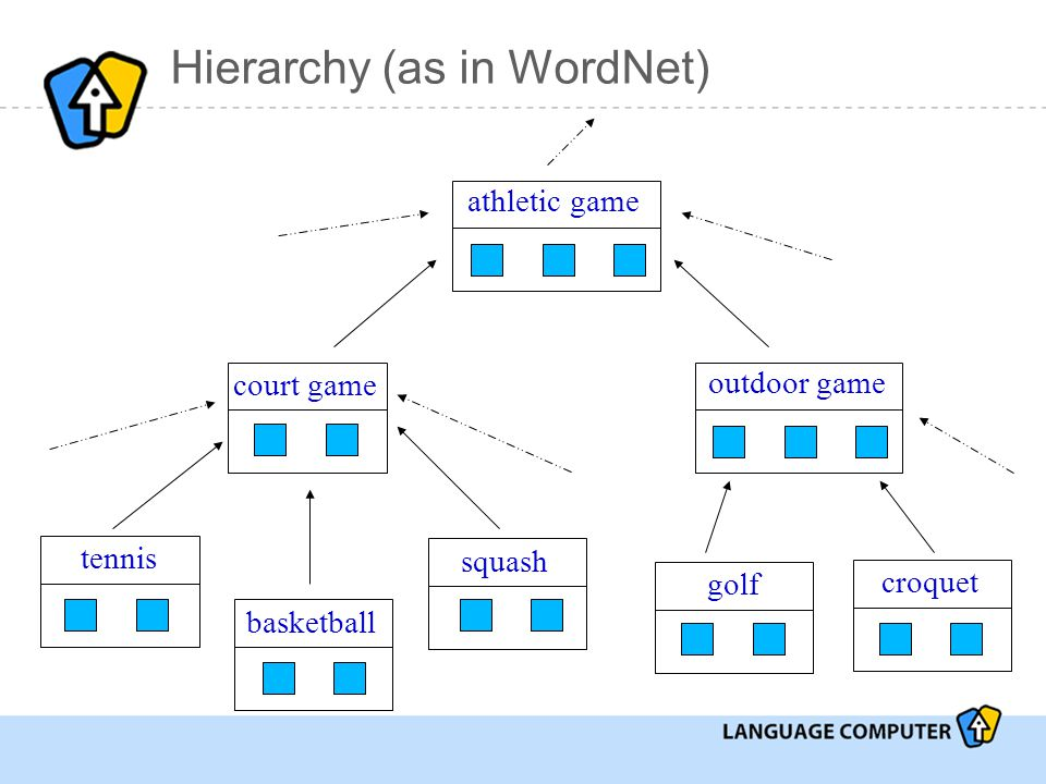 Hierarchy (as in WordNet) tennis basketball squash court game athletic game outdoor game golf croquet