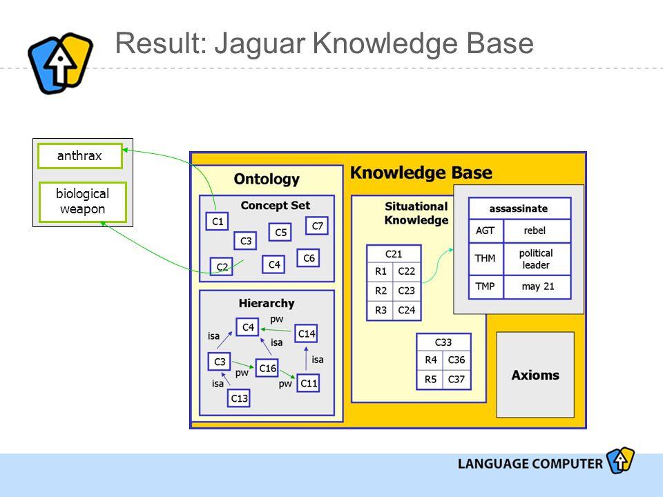 Result: Jaguar Knowledge Base anthrax biological weapon