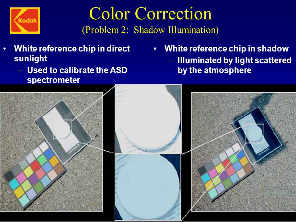 Color Correction (Problem 2: Shadow Illumination) White reference chip in direct sunlight –Used to calibrate the ASD spectrometer White reference chip