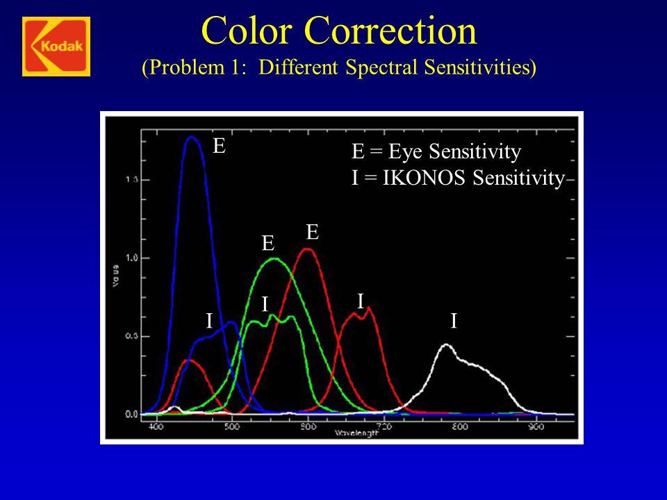 Color Correction (Problem 1: Different Spectral Sensitivities) E E E I I I I E = Eye Sensitivity I = IKONOS Sensitivity