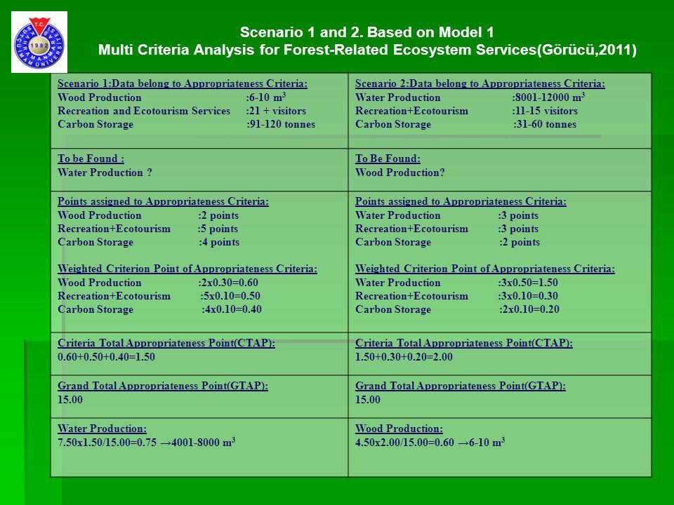 Scenario 1 and 2. Based on Model 1 Multi Criteria Analysis for Forest-Related Ecosystem Services(Görücü,2011) Scenario 1:Data belong to Appropriatenes